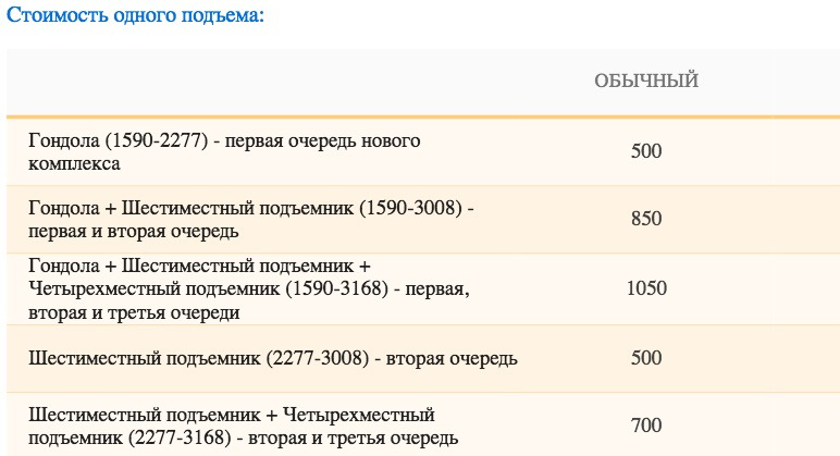 Горнолыжные курорты Кавказа: куда поехать отдыхать?
